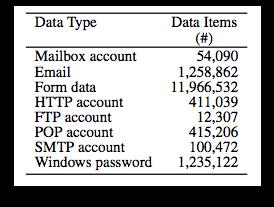 Botnet hijack: Researchers dissect Torpig malware operation   Threatpost