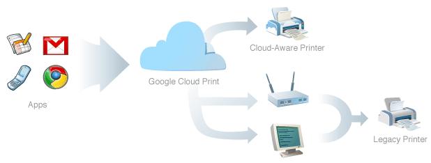 google print service