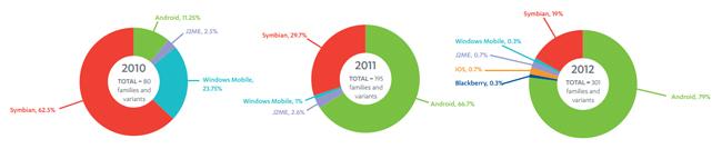 F-Secure mobile malware statistics