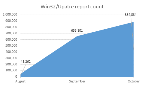 Upatre Report Count