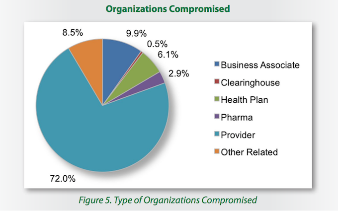 Medical Organizations Compromised