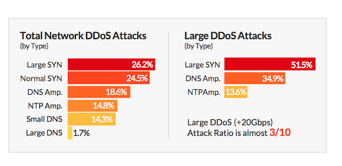 Incapsula DDoS Attack report