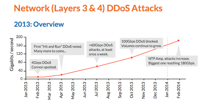 Network DDoS Attacks
