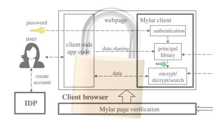 New Platform Protects Data on Compromised Servers