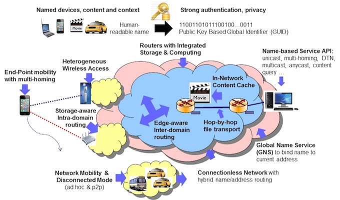 Nsf Awards 15m For New Secure Internet Architecture The First