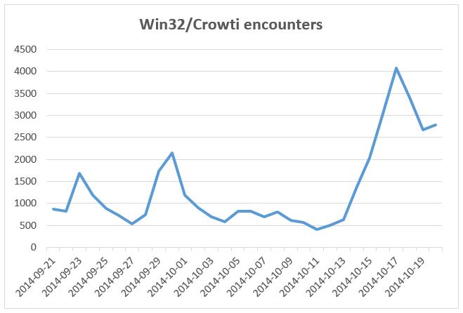 Crowti_Ransomware