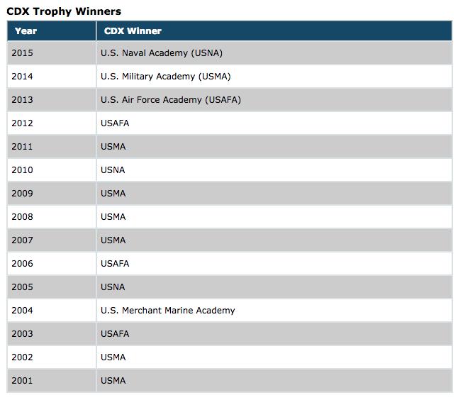 CDX Trophy Winners by Year