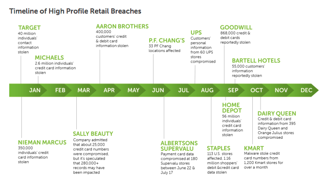A timeline of high profile retail breaches