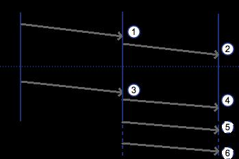 bittorrent chart