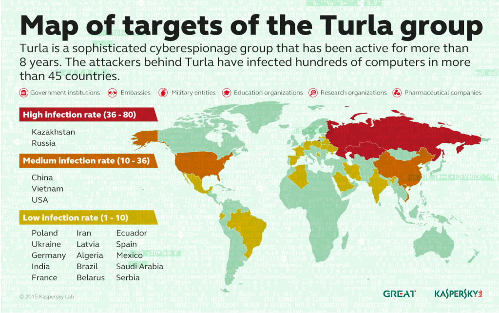 Turla_Map_of_Targets
