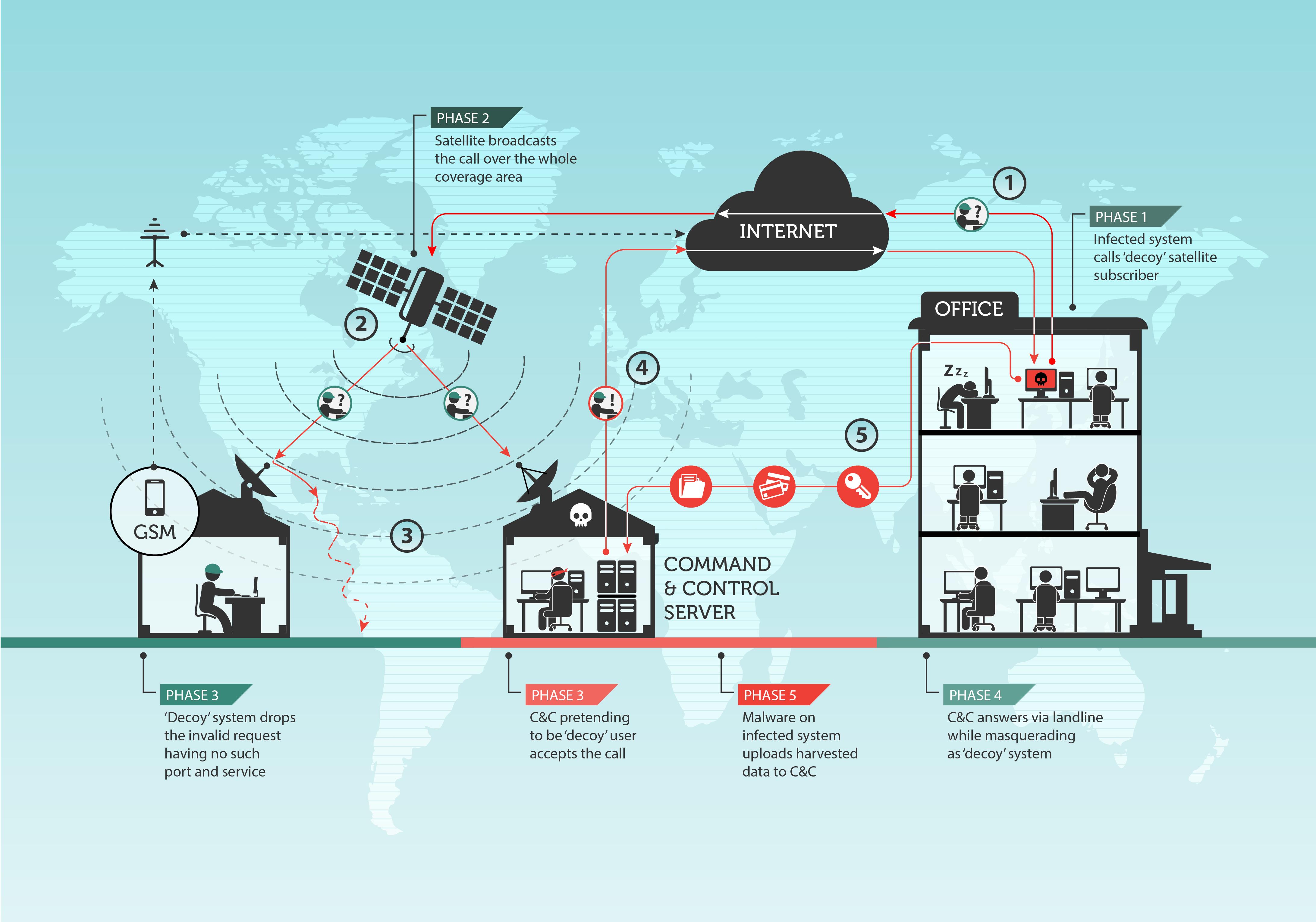 Turla APT Group Abusing Satellite Internet Links | Threatpost