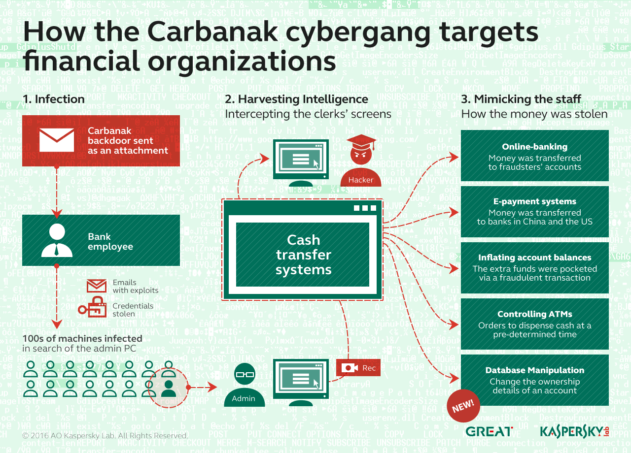 inf_Carbanak2