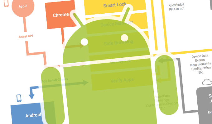 Patched Android Libutils Vulnerability Harkens Back to Stagefright
