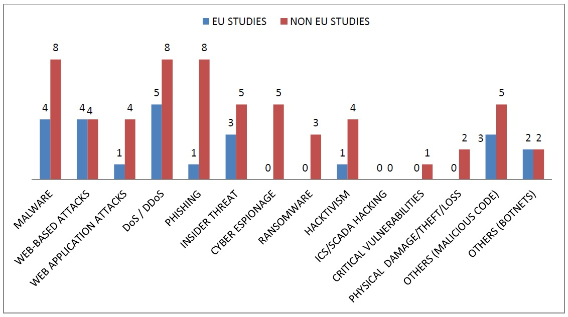 Overall EU Common Threats: Threats identified within studies.