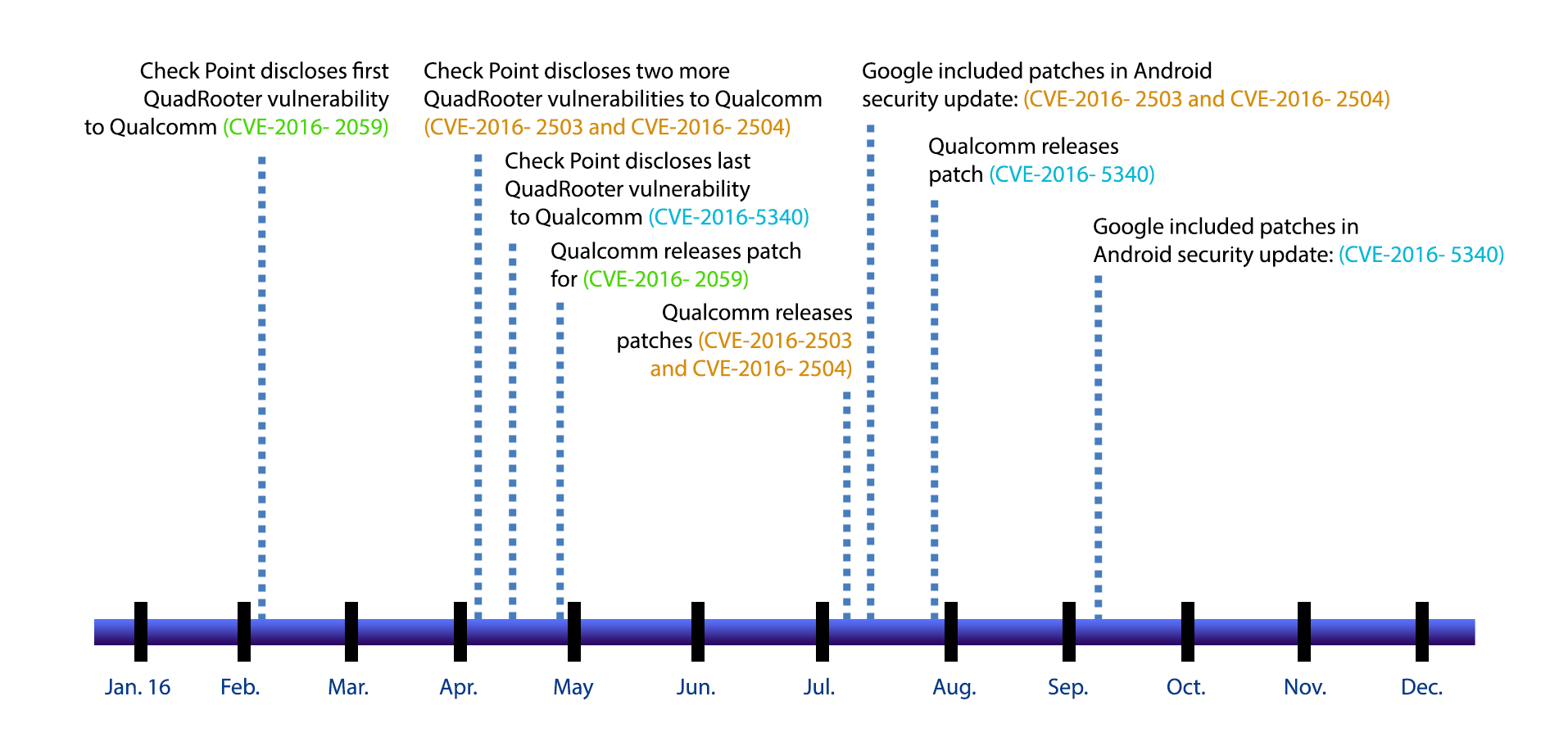 quadrooter_timeline