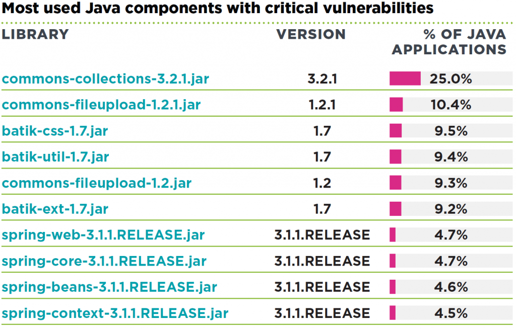 threatpost_veracode_top_java_vulns