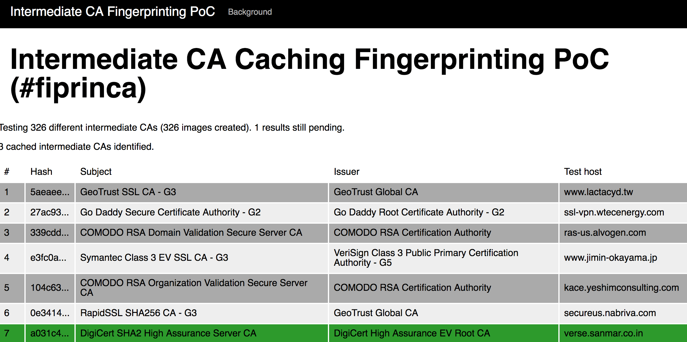 Intermediate Ca Caching Could Be Used To Fingerprint Firefox Users