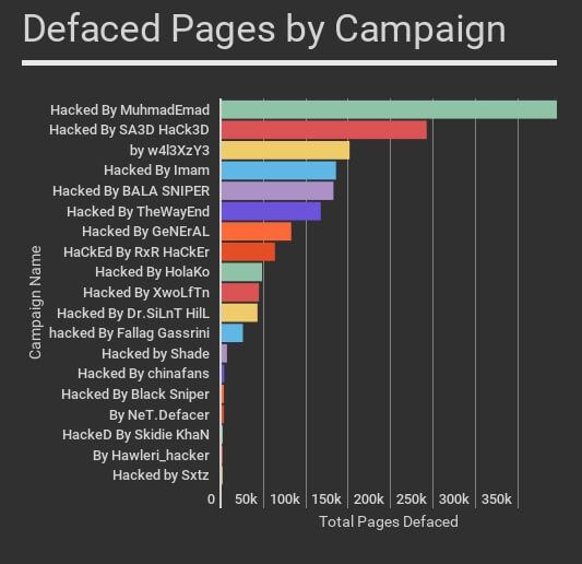 1 5M Unpatched WordPress Sites Hacked Following