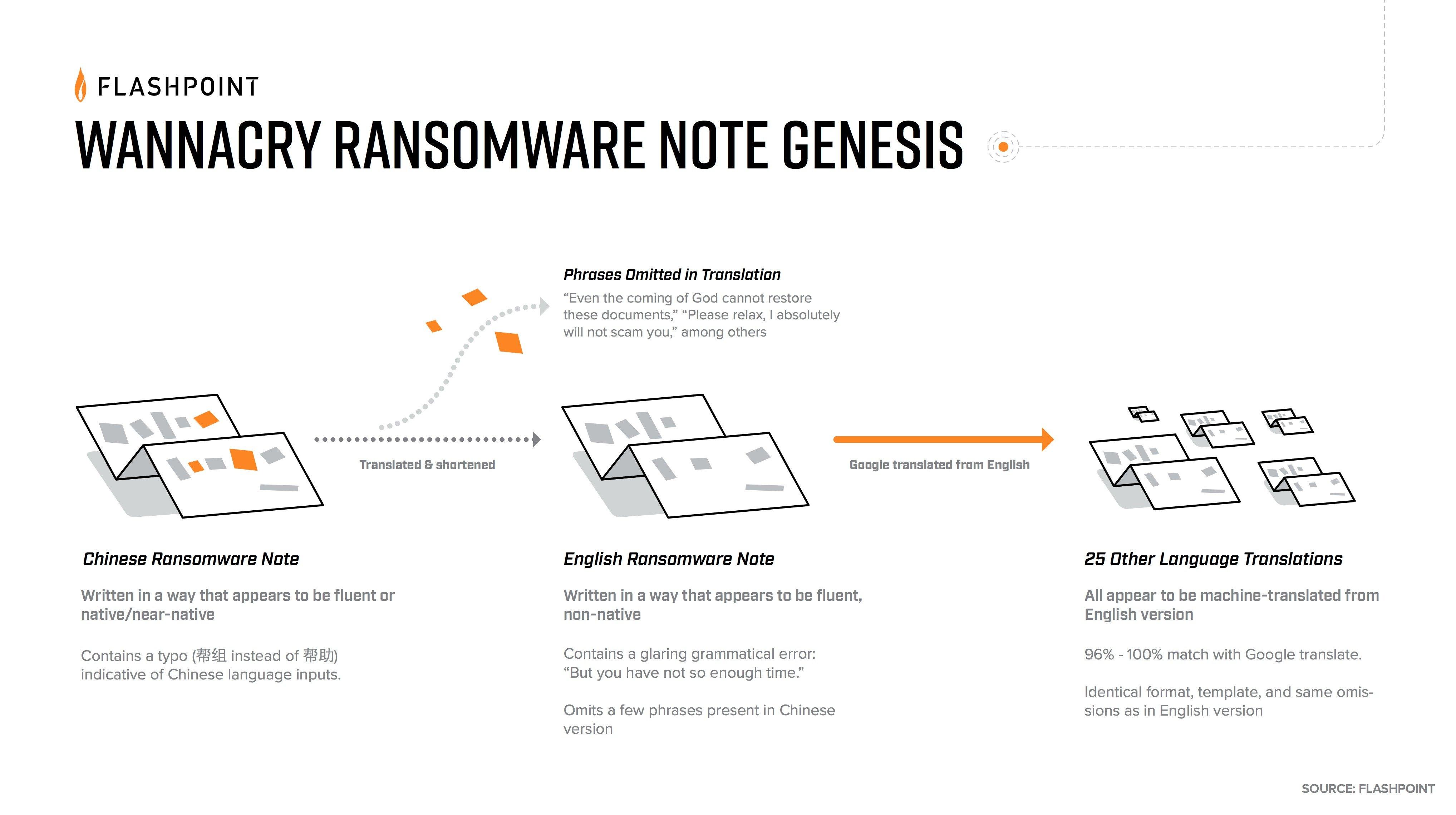 threatpost_wannacry ransom note linguistics
