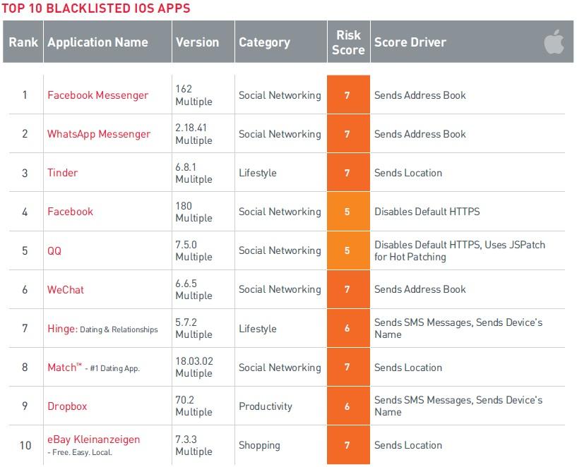 ThreatList: Popular Apps Get Enterprise Blacklisted   Threatpost
