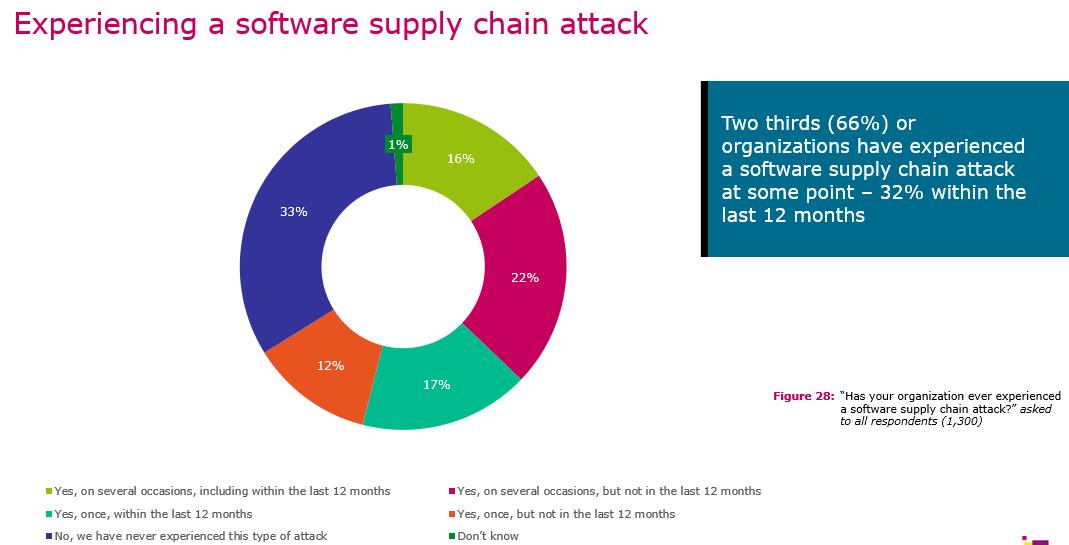 ThreatList: Supply-Chain Defenses Need Improvement | Threatpost