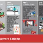 Fin7 phishing campaign