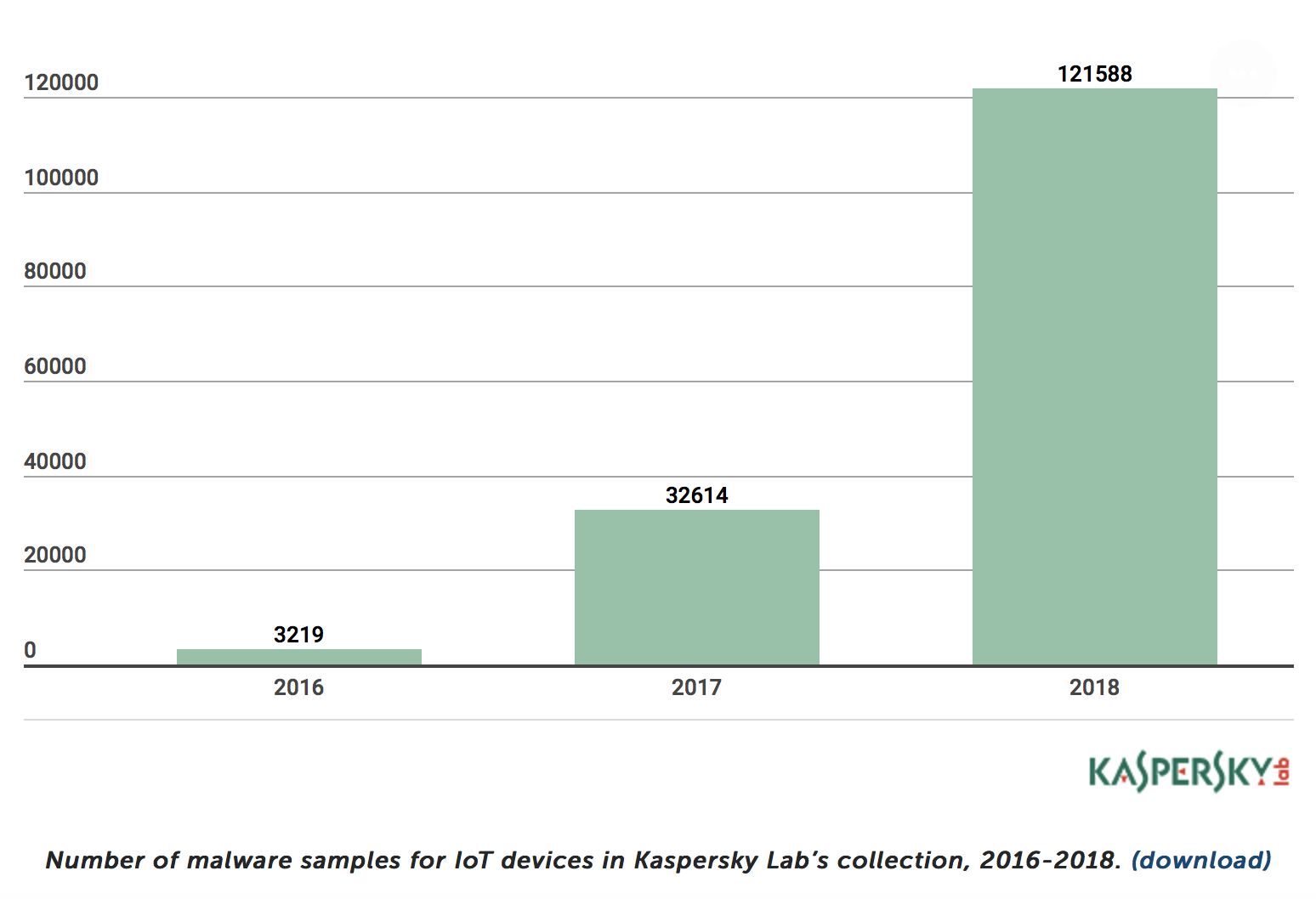 Technology Management Image: ThreatList: Malware Samples Targeting IoT More Than Double