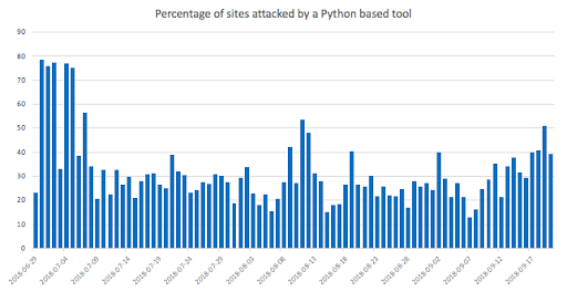 Threatlist: Hackers Turn to Python as Attack Coding Language