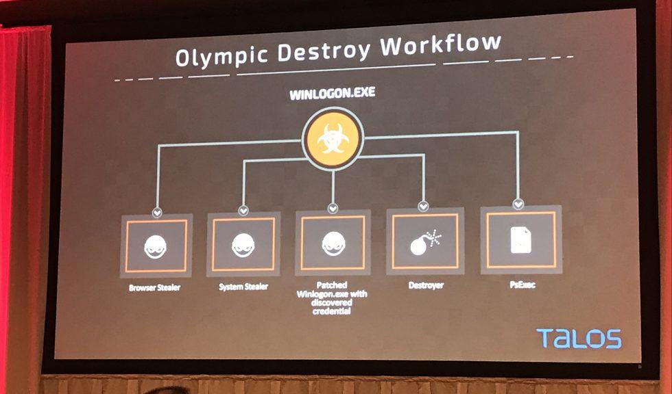 VB-Olympic-Destroyer