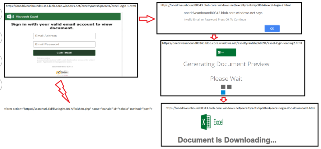 Innovative Phishing Tactic Makes Inroads Using Azure Blob