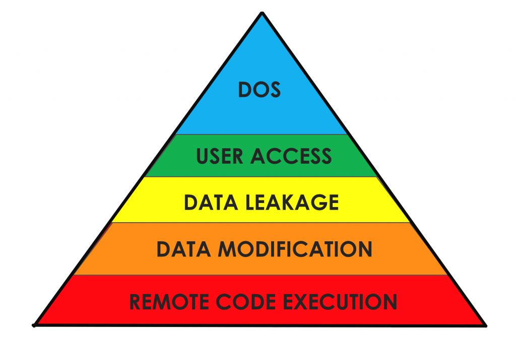 threat pyramid for automobiles