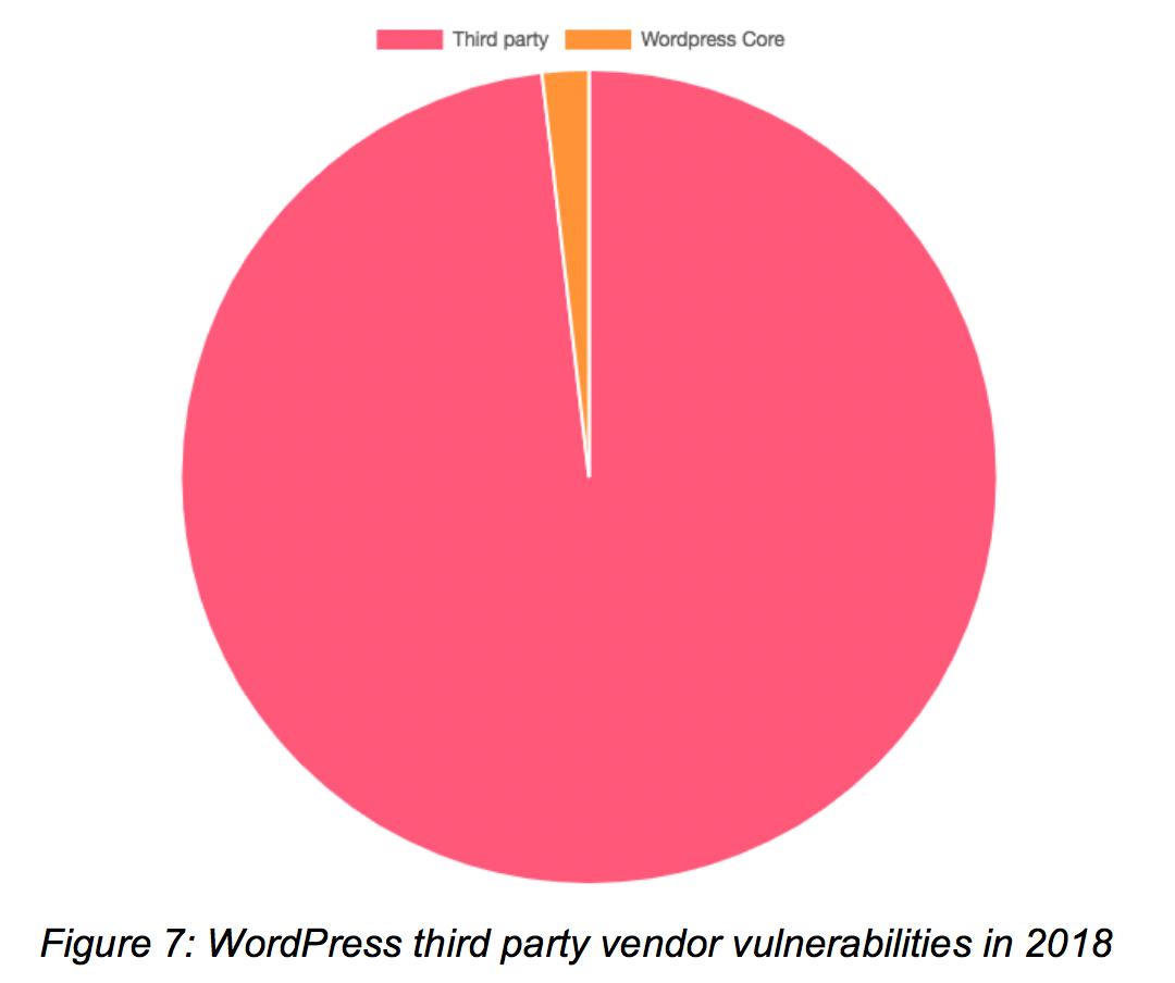 ThreatList: WordPress Vulnerabilities Up 30 Percent in 2018