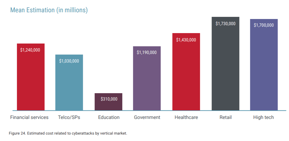 cost of cyber attacks by vertical market