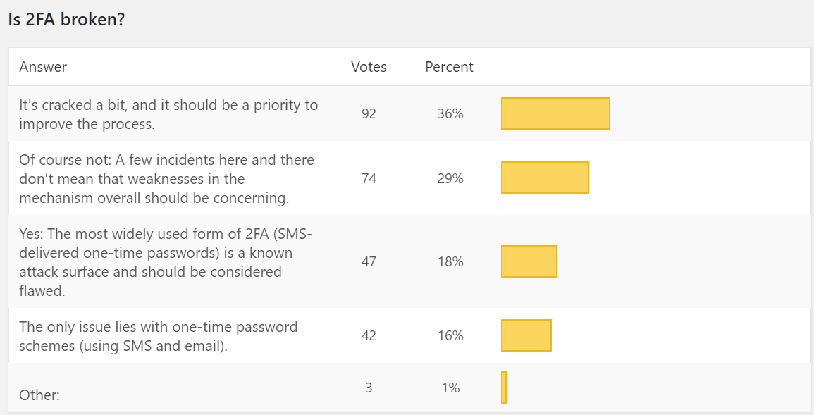 Threatpost Survey Says: 2FA is Just Fine, But Go Ahead and