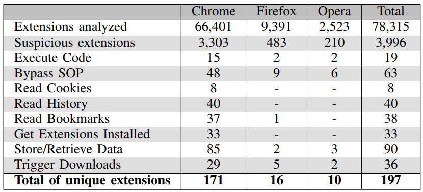 Rogue Web Apps Can Turn Browser Extensions Into Backdoors