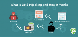 dns hijacking attack Iran