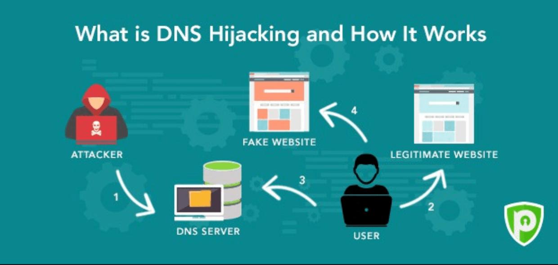 U S  Gov Issues Urgent Warning of DNS Hijacking Attacks   Threatpost