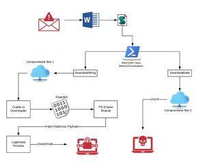 GandCrab ransomware phishing
