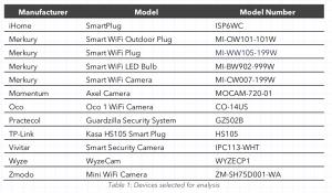 IoT security report