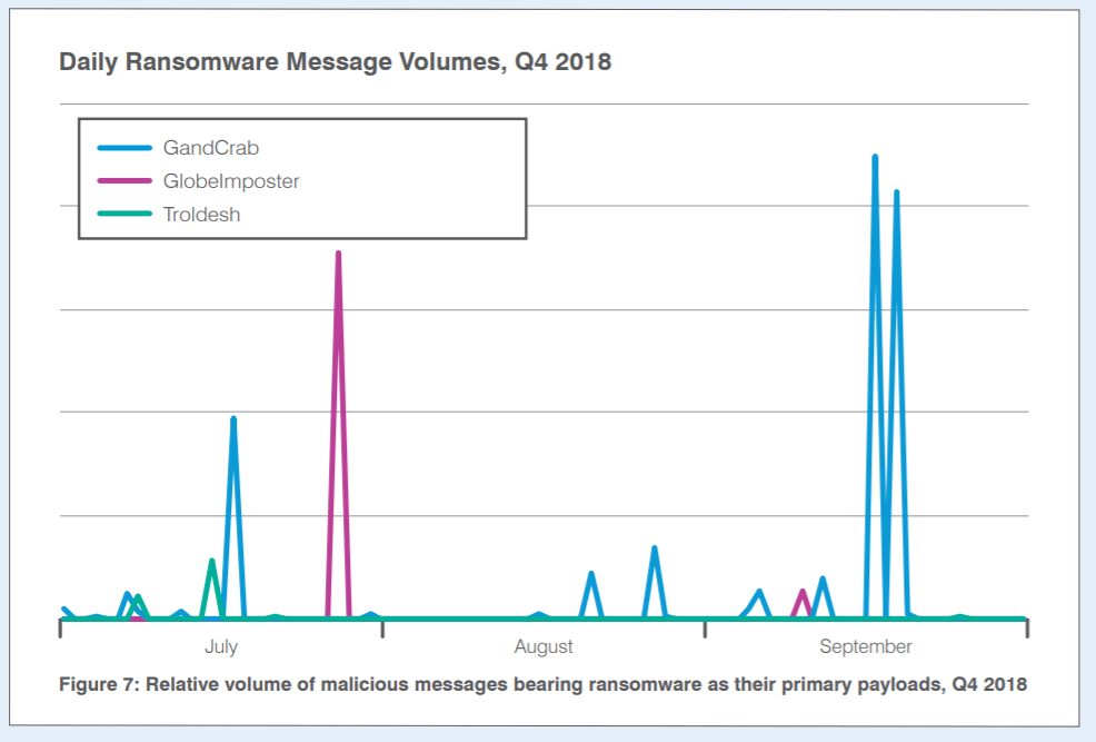 gandcrab ransomware distribution q4 2018