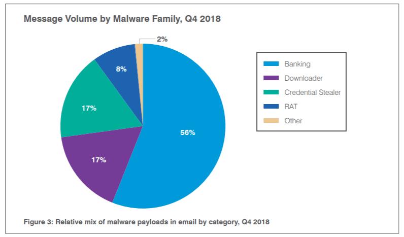 malware volume email q4 2018