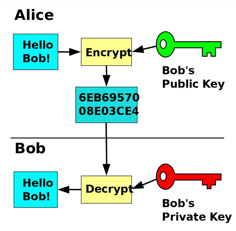 Alice-bob-e1550866269240