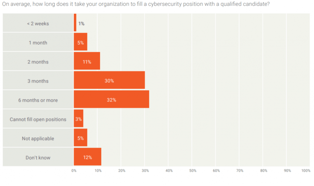isaca unfilled cyber positions