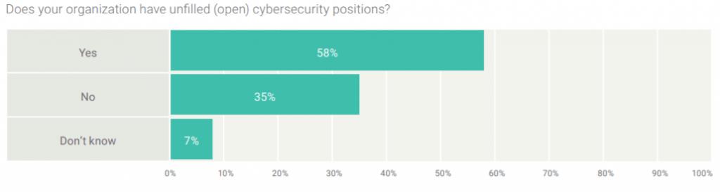 isaca cyber skills gap