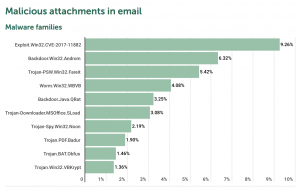 spam phishing email attack report