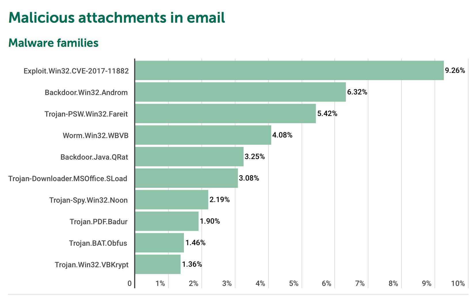 ThreatList: Phishing Attacks Doubled in 2018   Threatpost