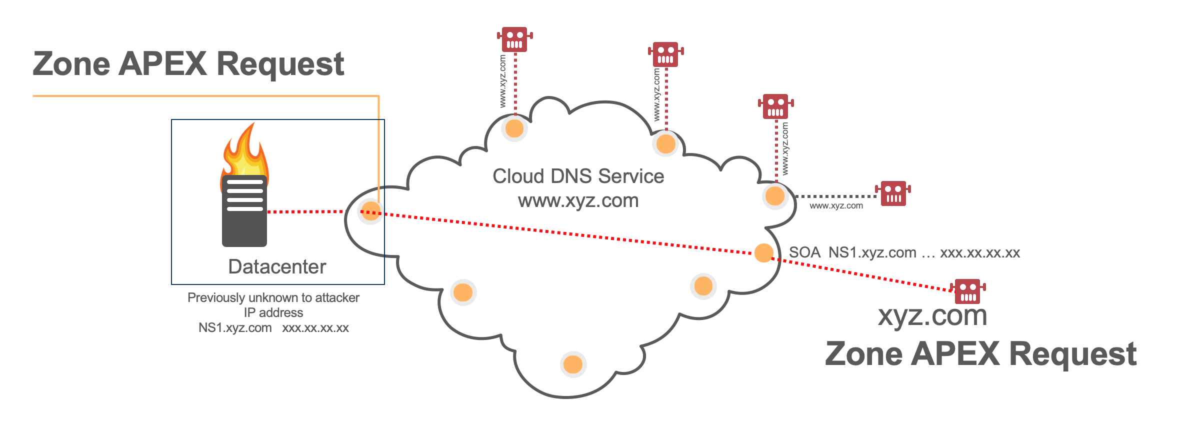 DNS Security and Attack Methods