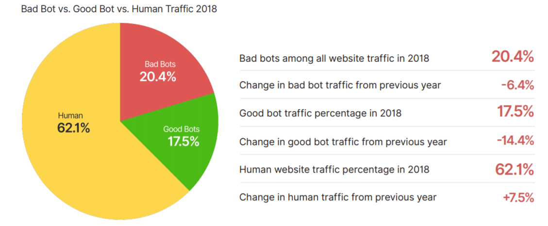 ThreatList: Bad Bots Account for a Fifth of All Web Traffic, FinServ