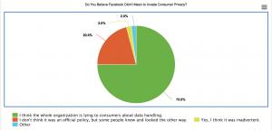 facebook trust data