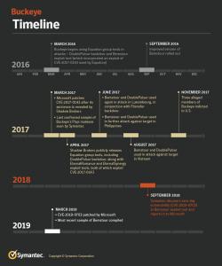 buckeye timeline NSA